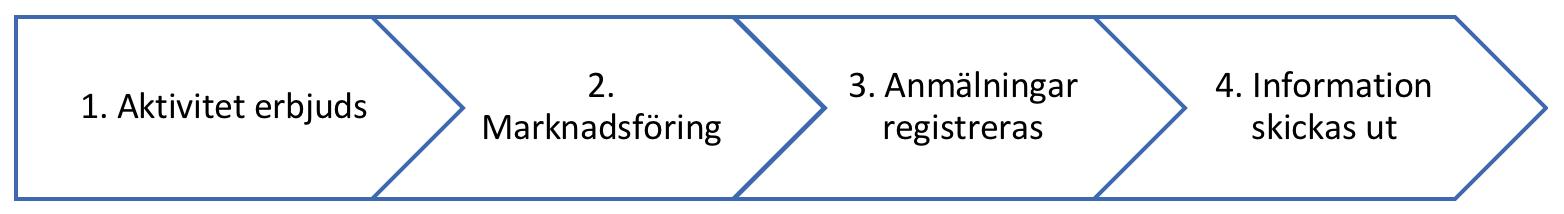 Marknadsföring och anmälningar