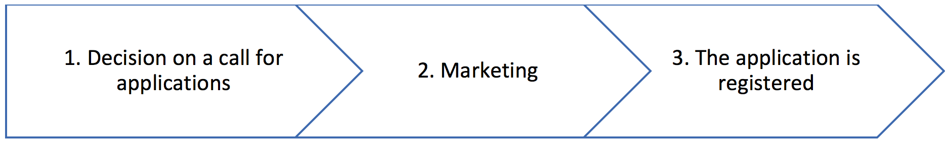 Marketing and applications
