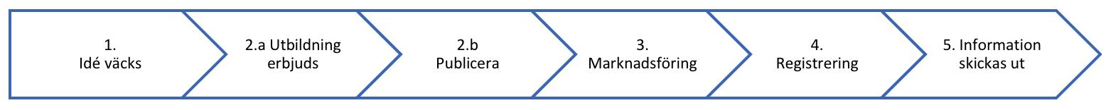 Utbildningar - processen